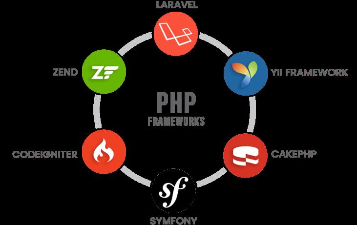 15-Best-Free-PHP-Frameworks